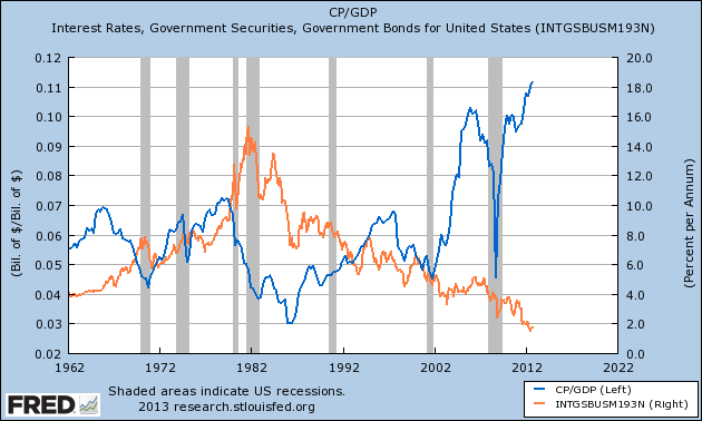 Corporate-profits-of-GDP-and-interest-rate-1962-2012