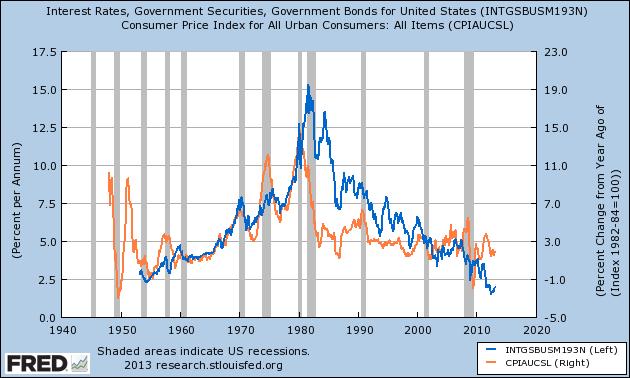 Historical-interest-rate-and-inflation-rate