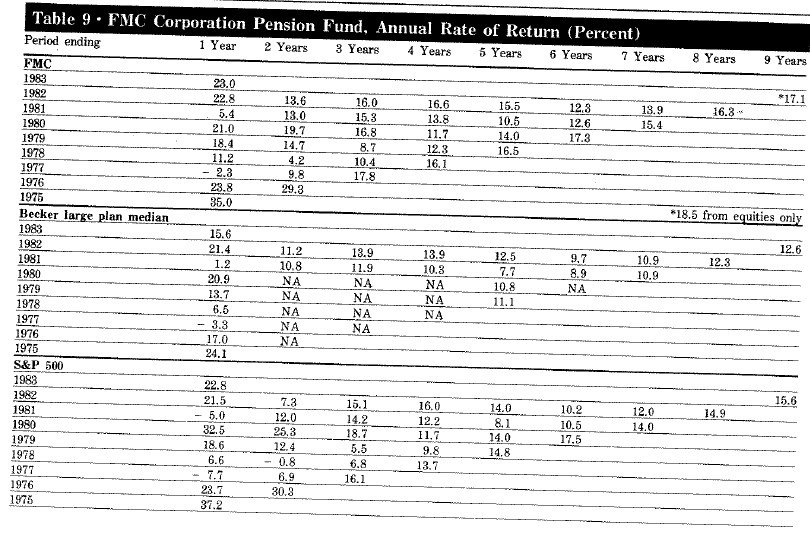 Table-9-FMC-Corporation-Pension-Fund